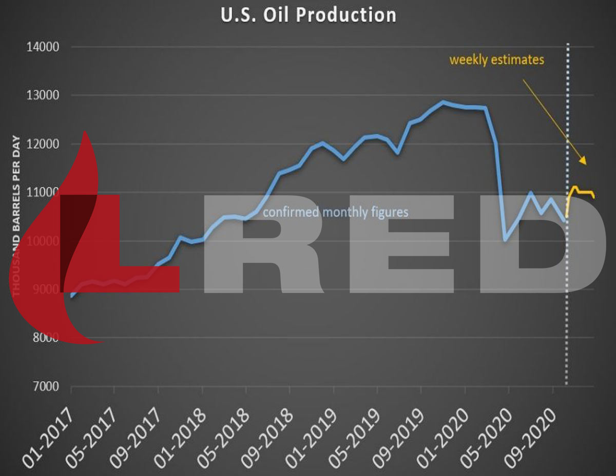 lred oil prices algeria